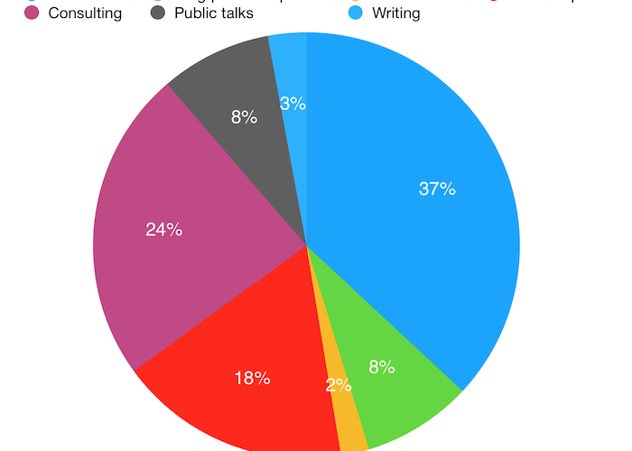 Pie chart of revenue sources Amanda Kendle Consulting 2018 blogging social media and podcasting
